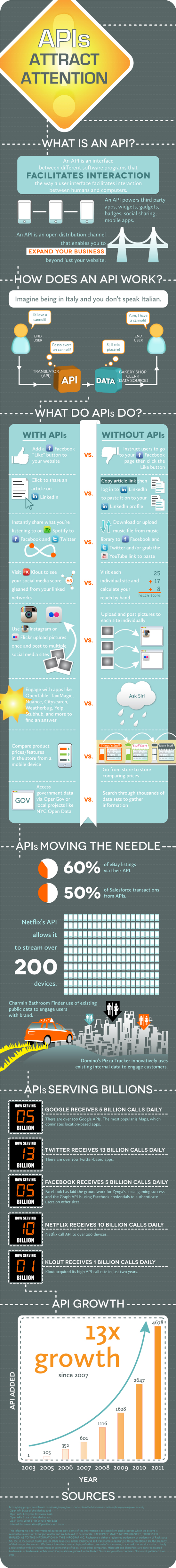 API Adoption And The Open Cloud: What Is An API? [Infographic]